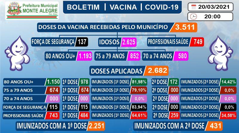 Boletim de Imunização contra o COVID-19 (SARS-COV2) – 20 ...