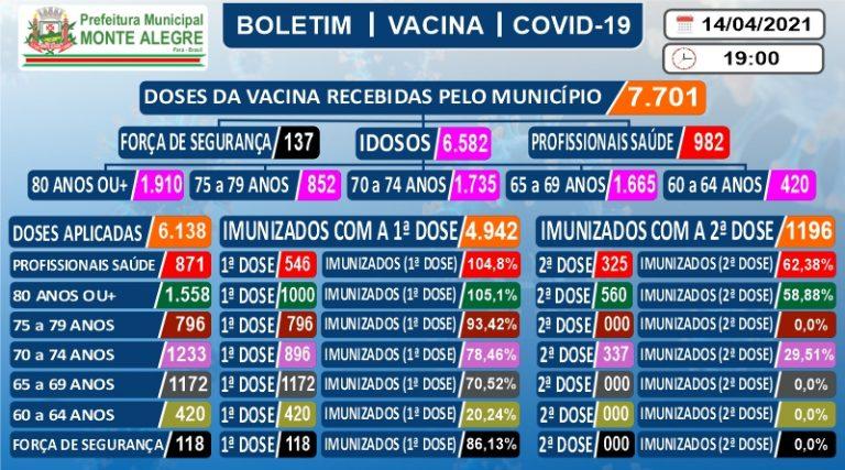 Boletim de Imunização contra o COVID-19 (SARS-COV2) – 14 ...
