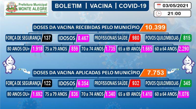 Boletim de Imunização contra o COVID-19 (SARS-COV2) – 03 ...