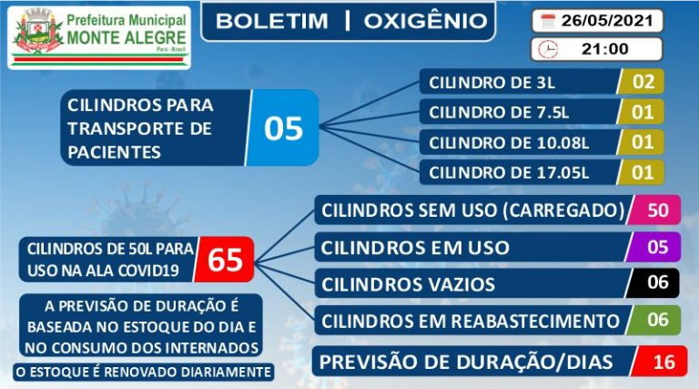Boletim do Estoque de Oxigênio – 26/05/2021 – Prefeitura ...