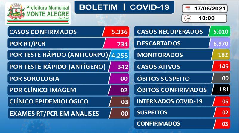 Boletim Epidemiológico – 17/06/2021 – Prefeitura Municipal ...