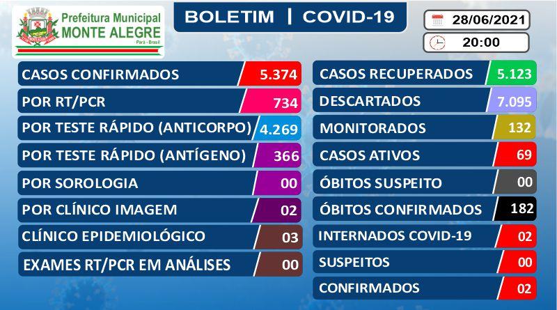 Boletim Epidemiológico – 28/06/2021 – Prefeitura Municipal ...