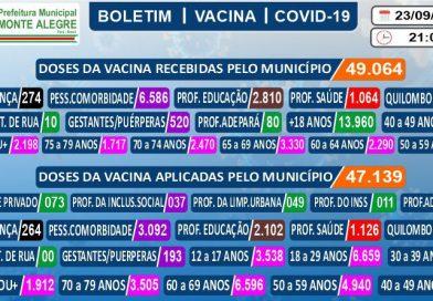 Boletim de Imunização contra o COVID-19 (SARS-COV2) – 23/09/2021
