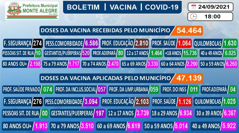 Boletim de Imunização contra o COVID-19 (SARS-COV2) – 24/09/2021