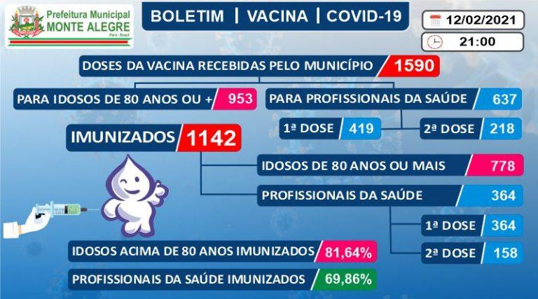 Boletim de Imunização contra o COVID-19 (SARS-COV2) – 12 ...
