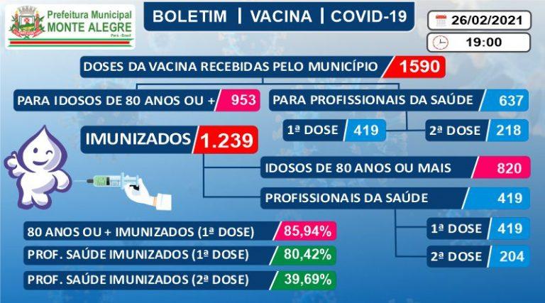 Boletim de Imunização contra o COVID-19 (SARS-COV2) – 26 ...
