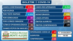 Boletim Epidemiológico – 31/03/2021 – Prefeitura Municipal ...
