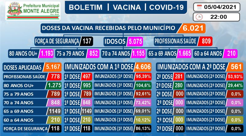 Boletim de Imunização contra o COVID-19 (SARS-COV2) – 05 ...
