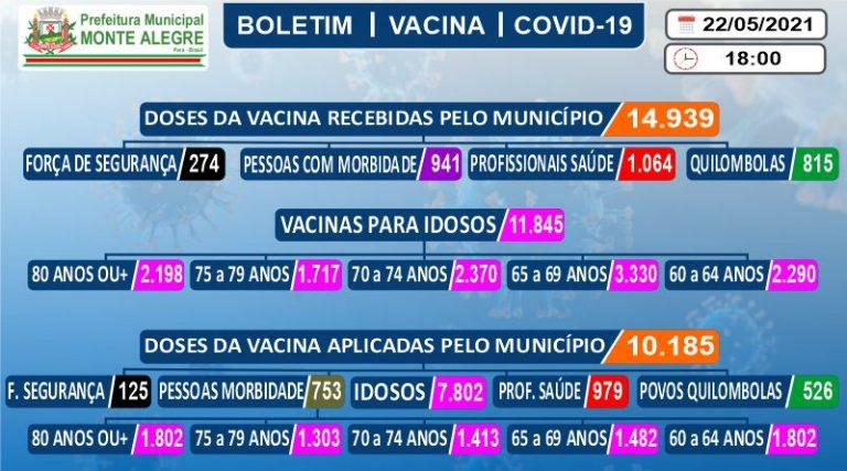 Boletim de Imunização contra o COVID-19 (SARS-COV2) – 22 ...