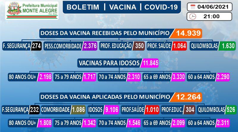 Boletim de Imunização contra o COVID-19 (SARS-COV2) – 04 ...