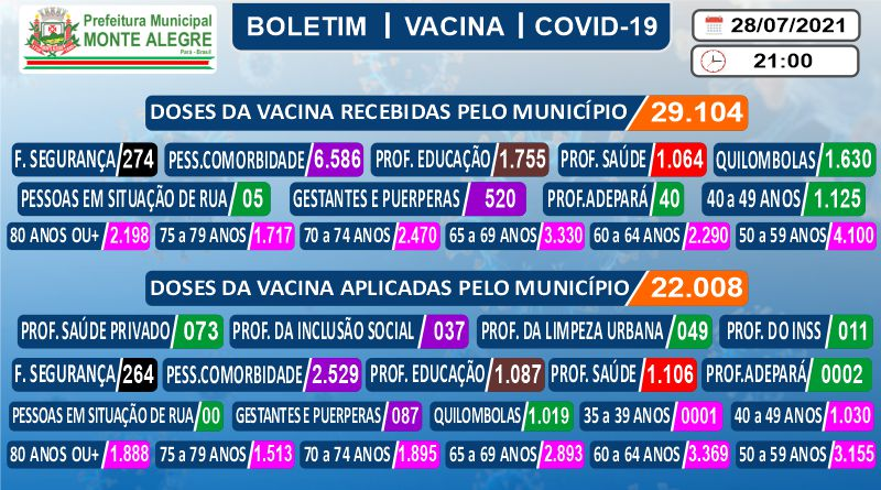 Boletim de Imunização contra o COVID-19 (SARS-COV2) – 28/07/2021
