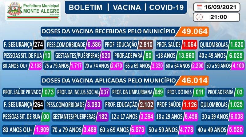 Boletim de Imunização contra o COVID-19 (SARS-COV2) – 16/09/2021